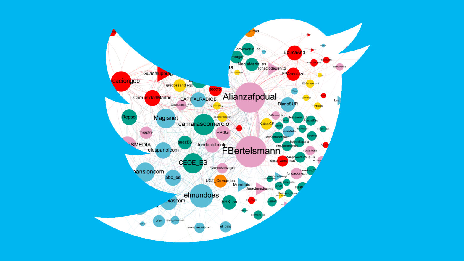 Red de educacion en Twitter
